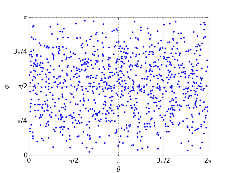 Generating uniformly distributed numbers on a sphere